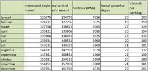 energieboekhouding elektriciteit 300x146 Energieboekhouding Elektriciteit