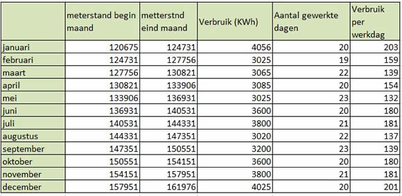 energieboekhouding elektriciteit Bespaar op uw elektriciteitsfactuur met een energieboekhouding